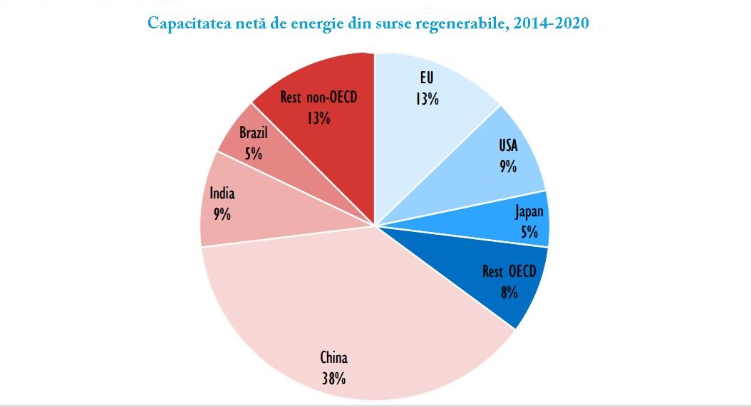 capacitate energie regenerabila
