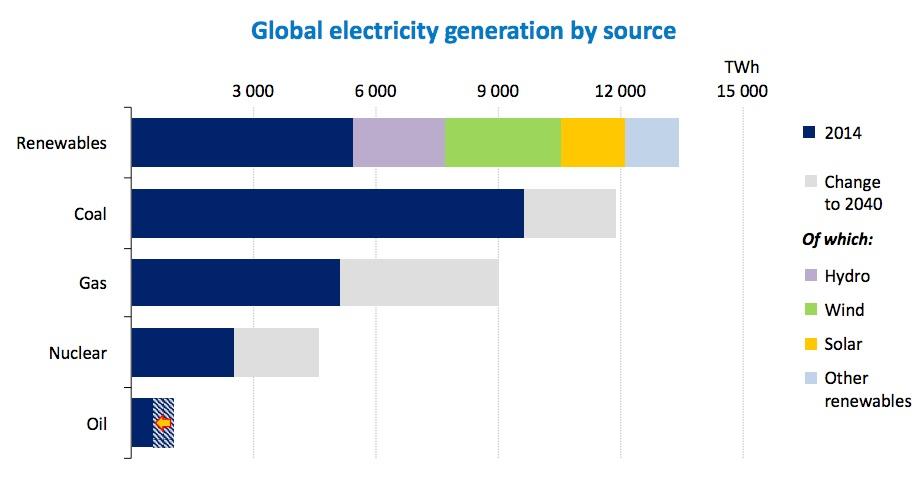 energie regenerabila 2030