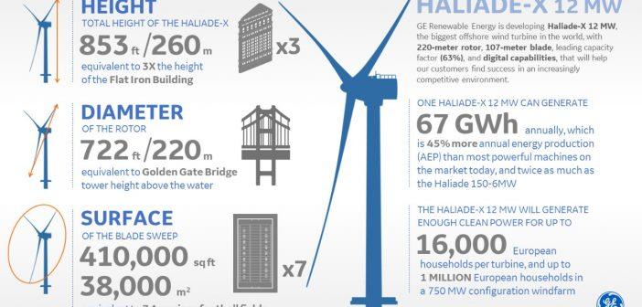Cea mai mare turbină eoliană e pe cale să fie realizată. Palele sale vor fi mai lungi decât un teren de fotbal
