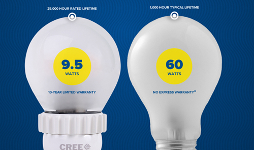 tehnologia LED