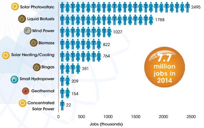 angajati in industria energiei regenerabile