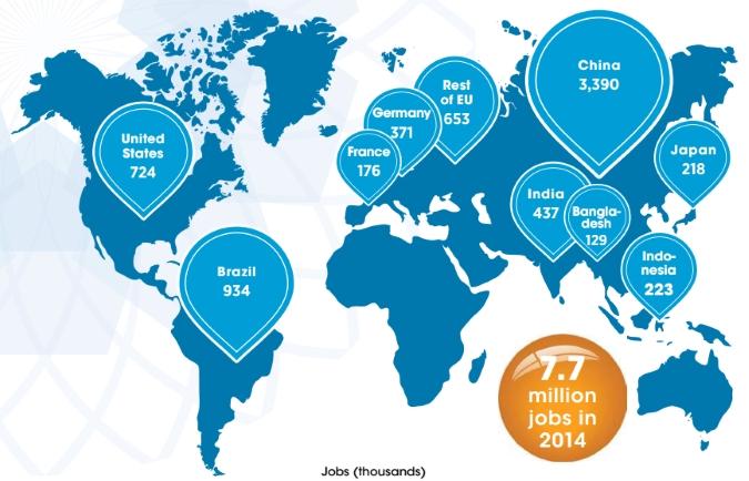 locuri de munca in industria energiei regenerabile